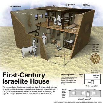first century palestinian house